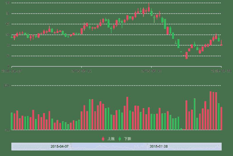K Chart