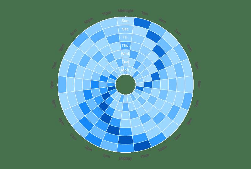 Polar Heatmap