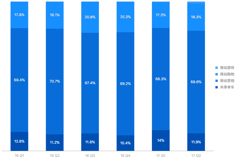 100% stacked column chart
