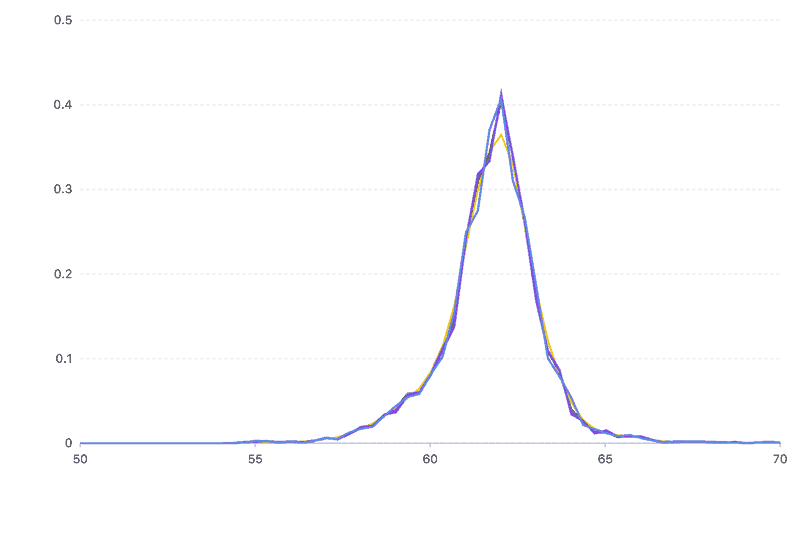 kernel smooth regression line chart