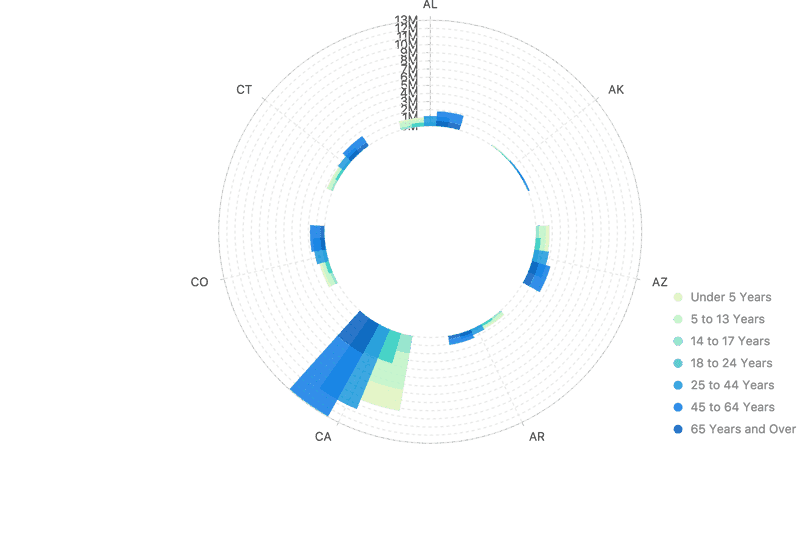 clustered stacked column in Polar Coordinate