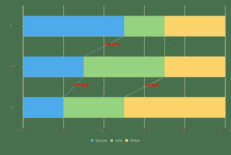 100% Stack Bar Chart