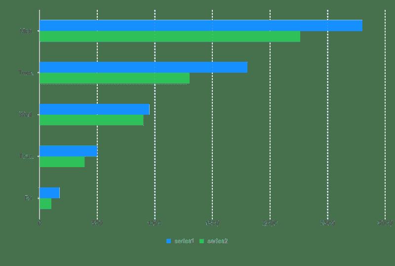 Grouped Bar Chart
