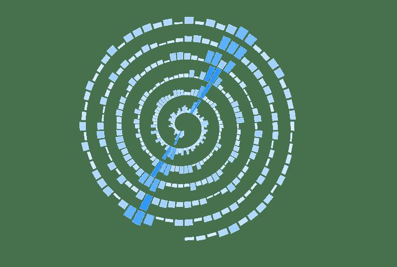 Spiral Column Chart