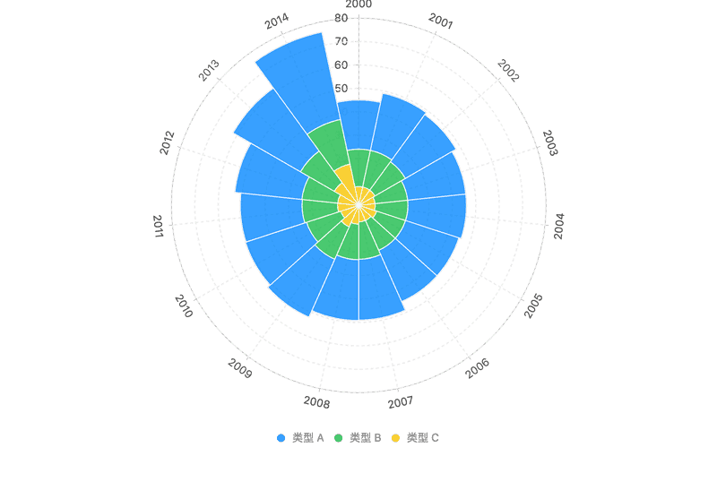 stacked column chart in polar coordinate