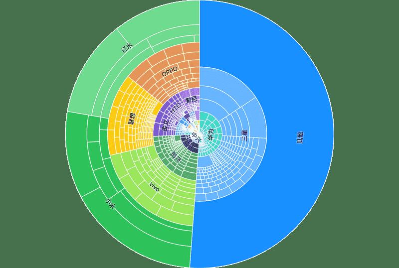 polar treemap