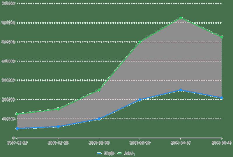 Range Area Chart