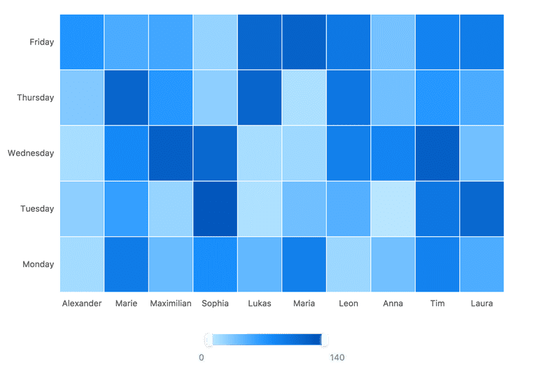 Basic Heatmap