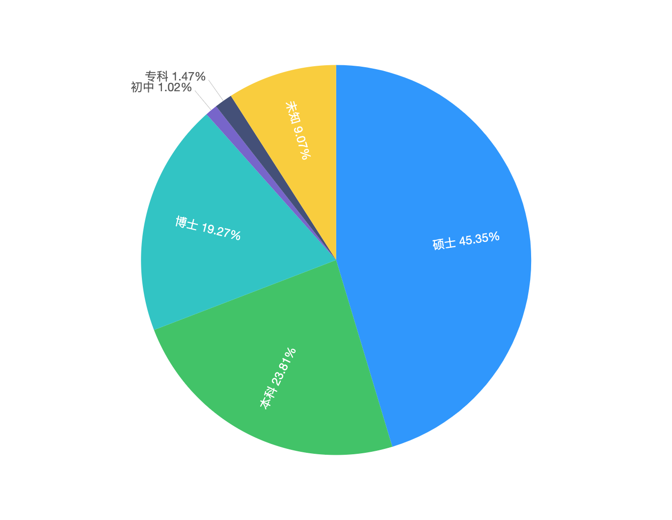 pie chart with label