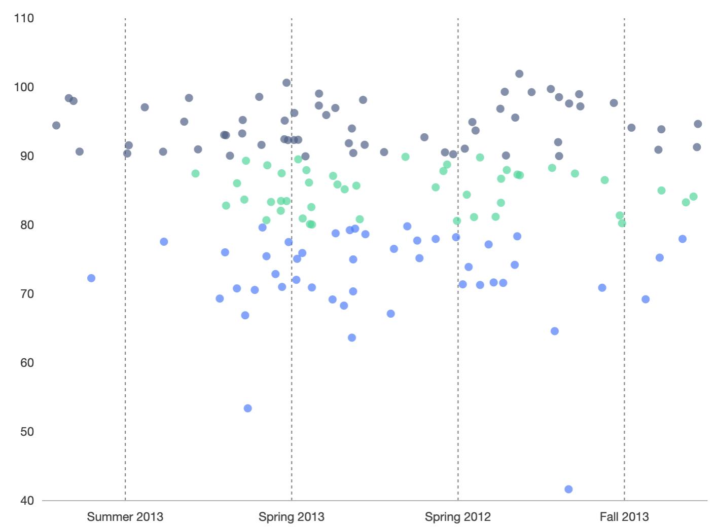 jitter point chart