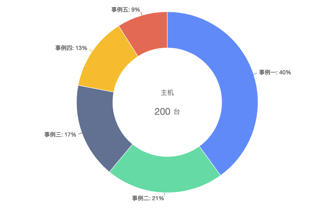 donut chart with text