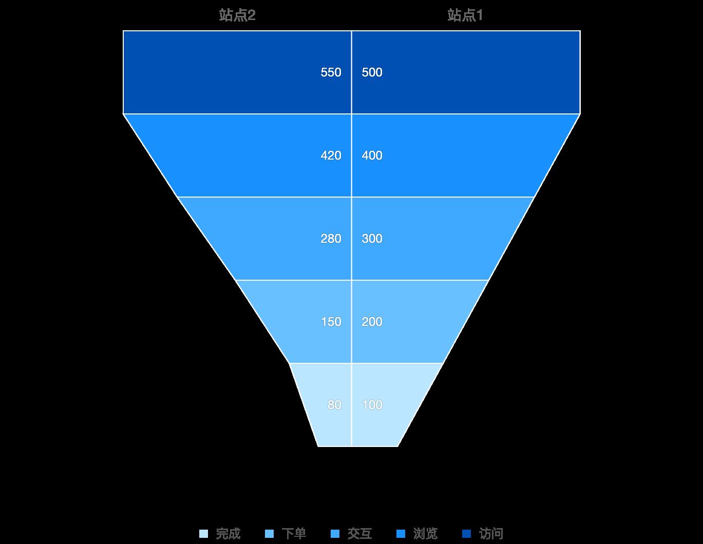 Symmetric Funnel Chart
