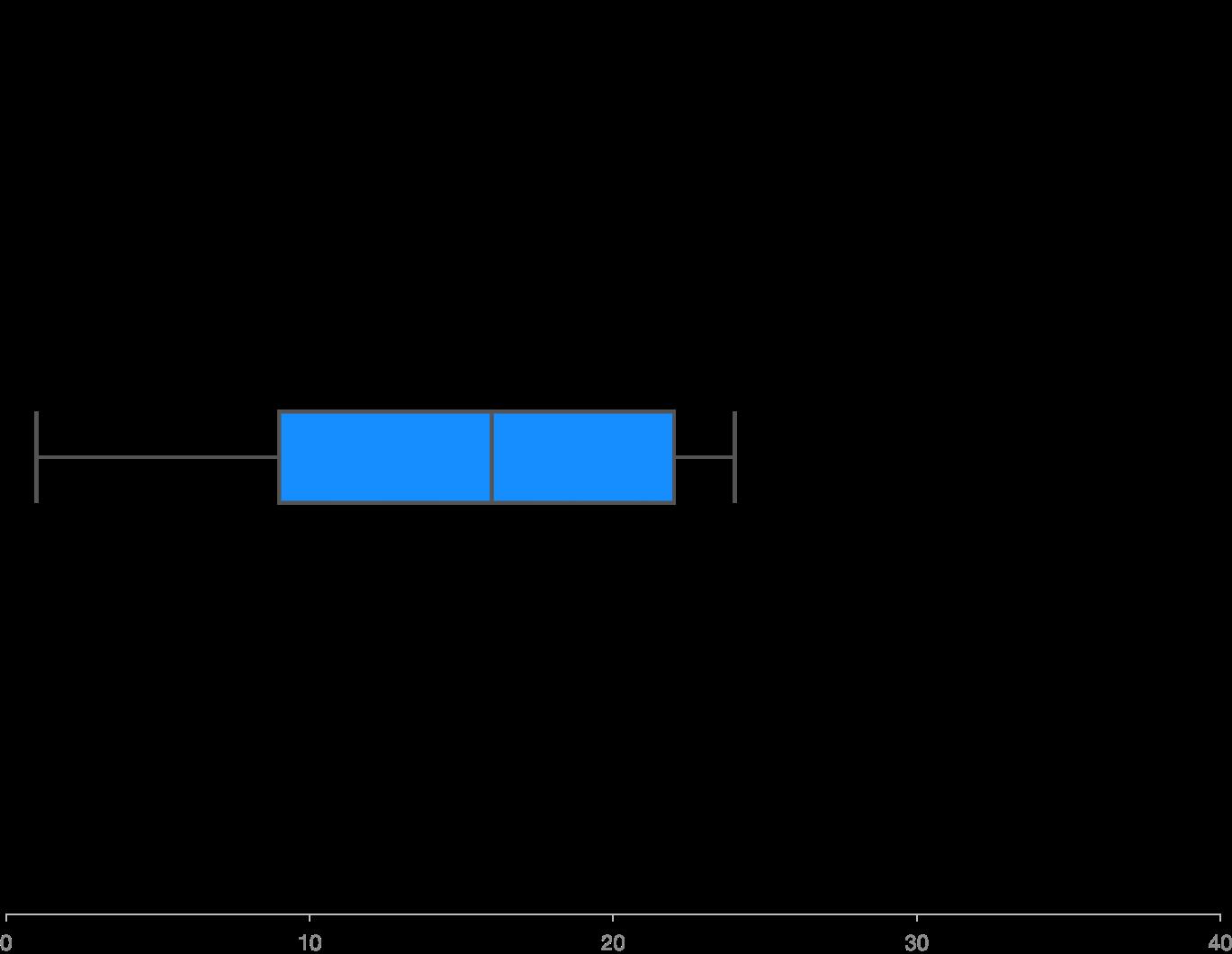 Basic Box Chart