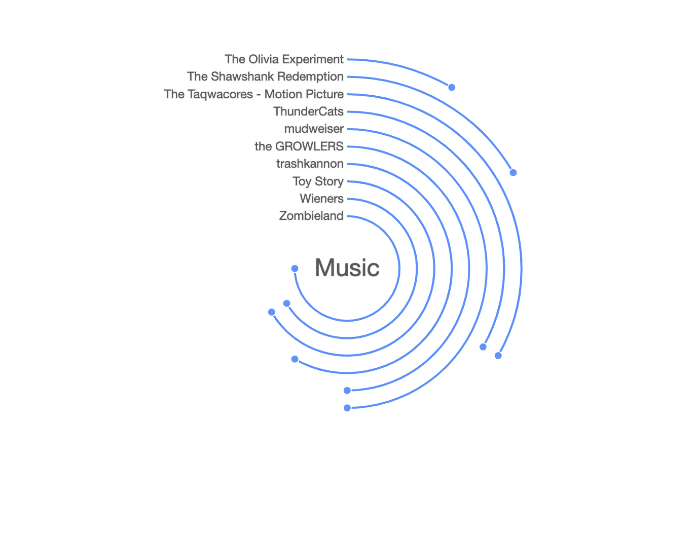 Radial Bar Chart
