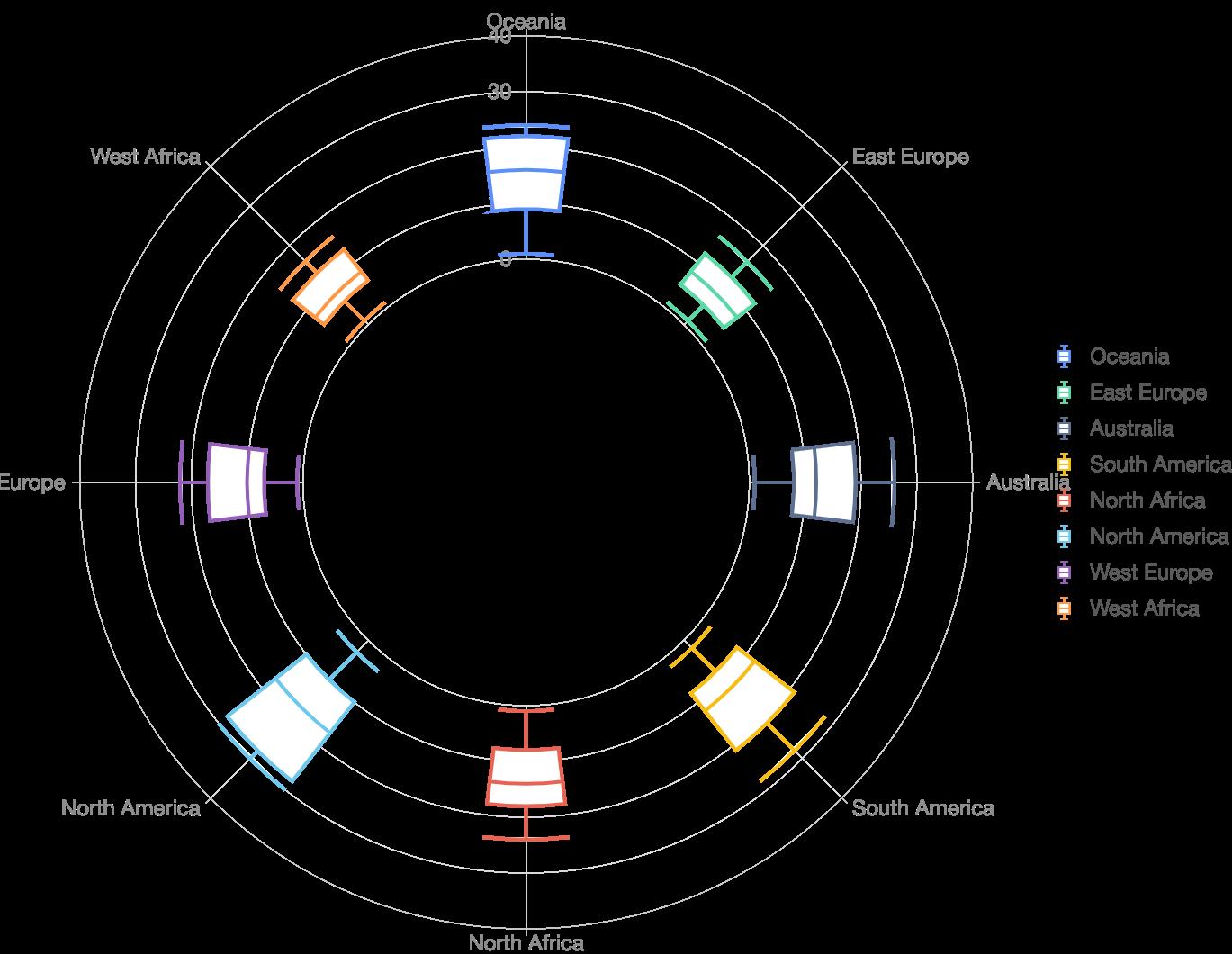 Radial Box Chart