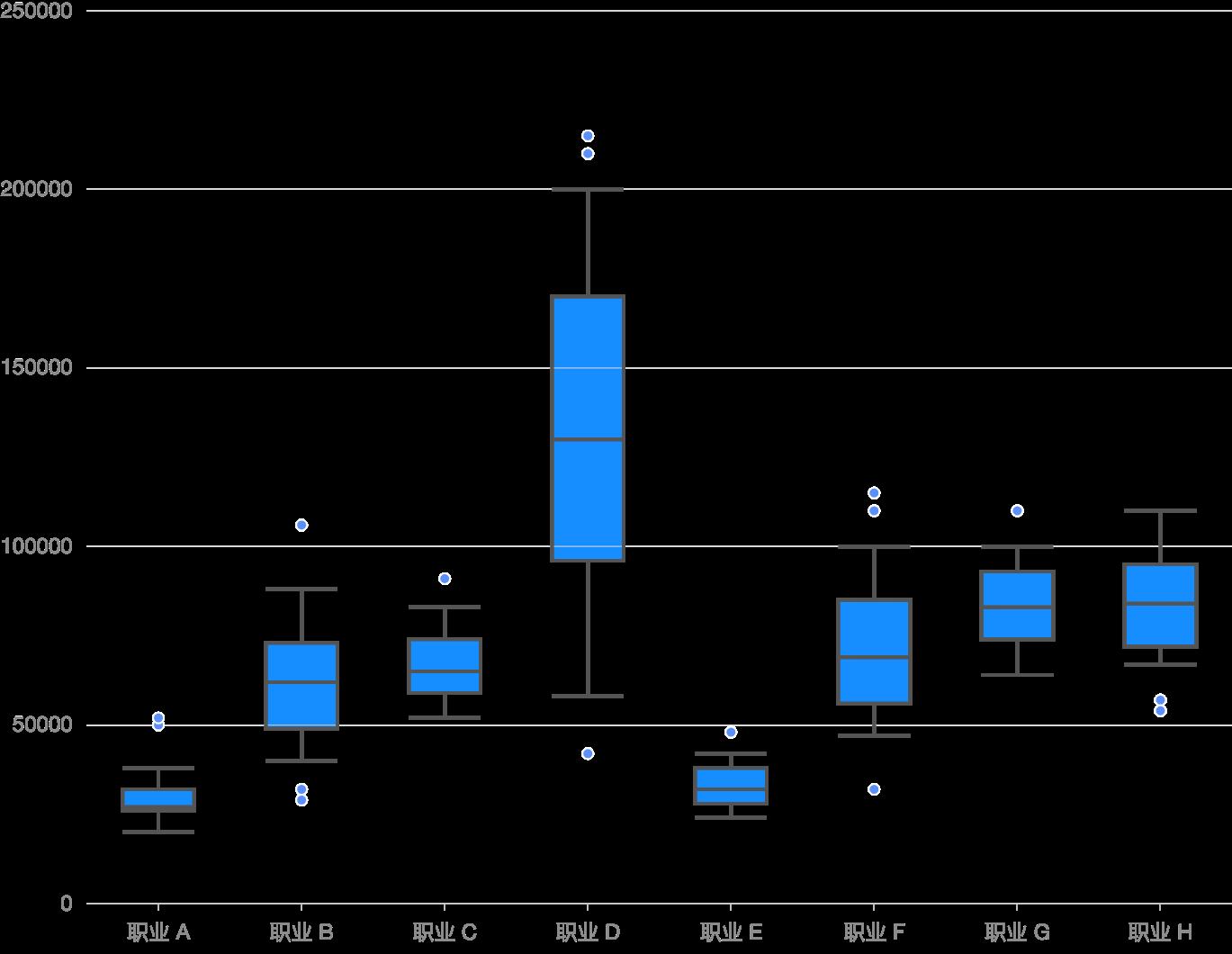 Box Chart with error