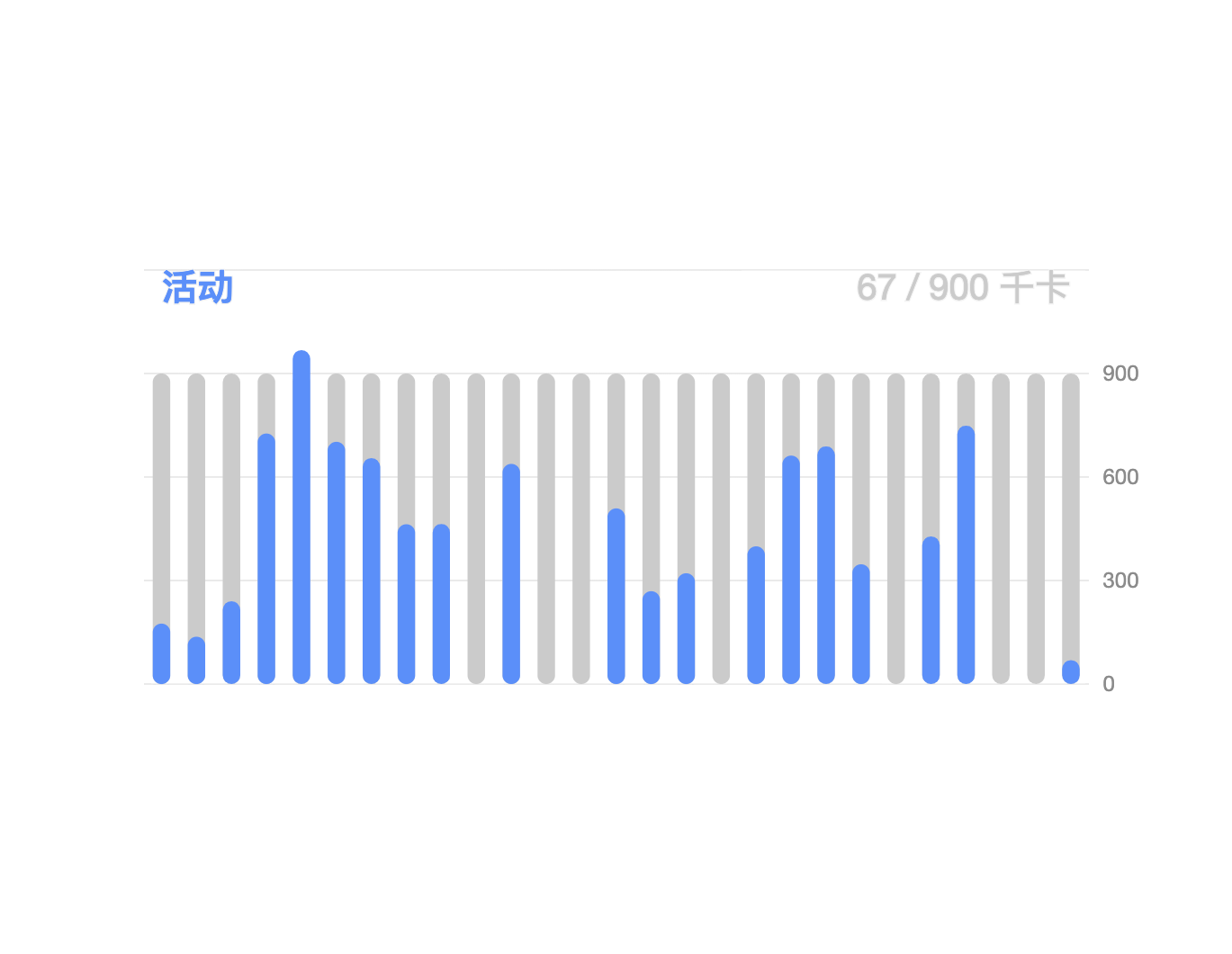 rounded column chart