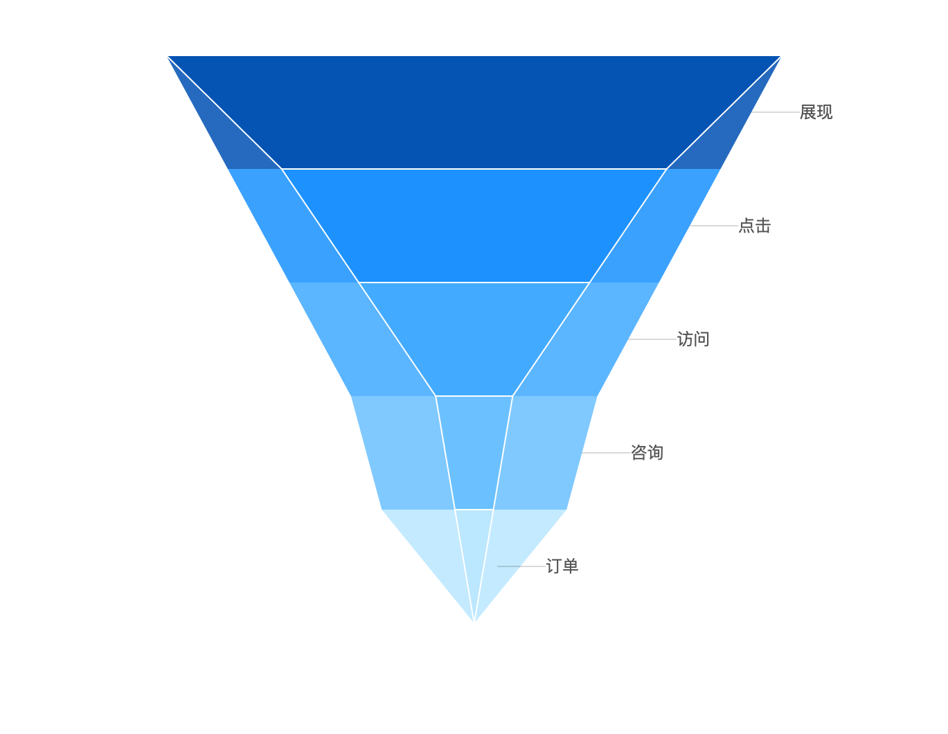 Contrastive Funnel Chart