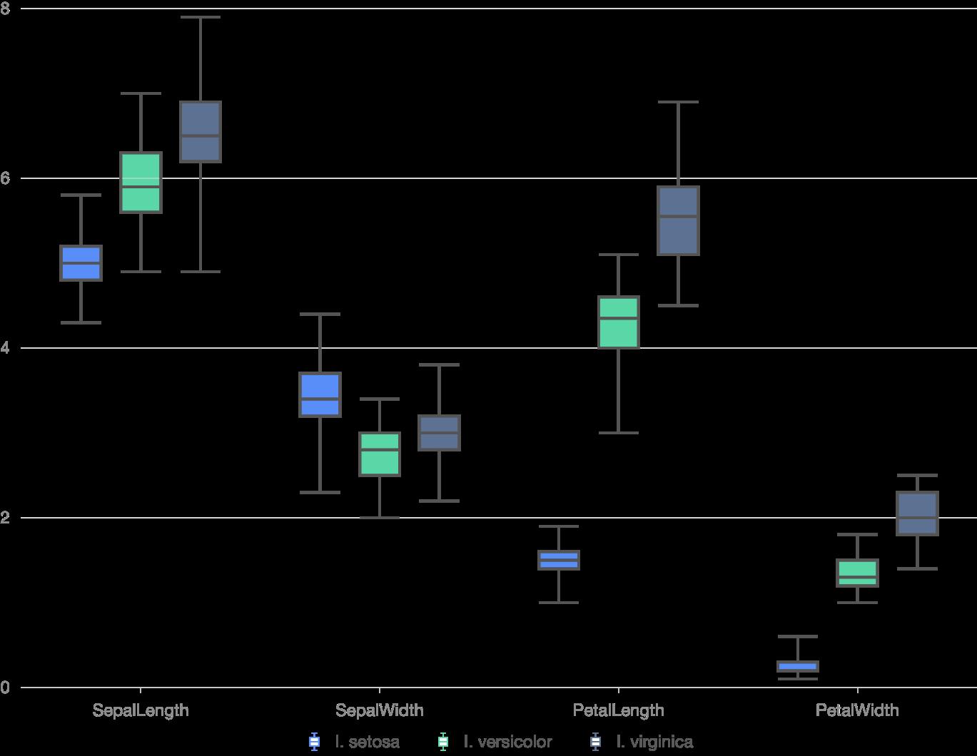 Grouped Box Chart