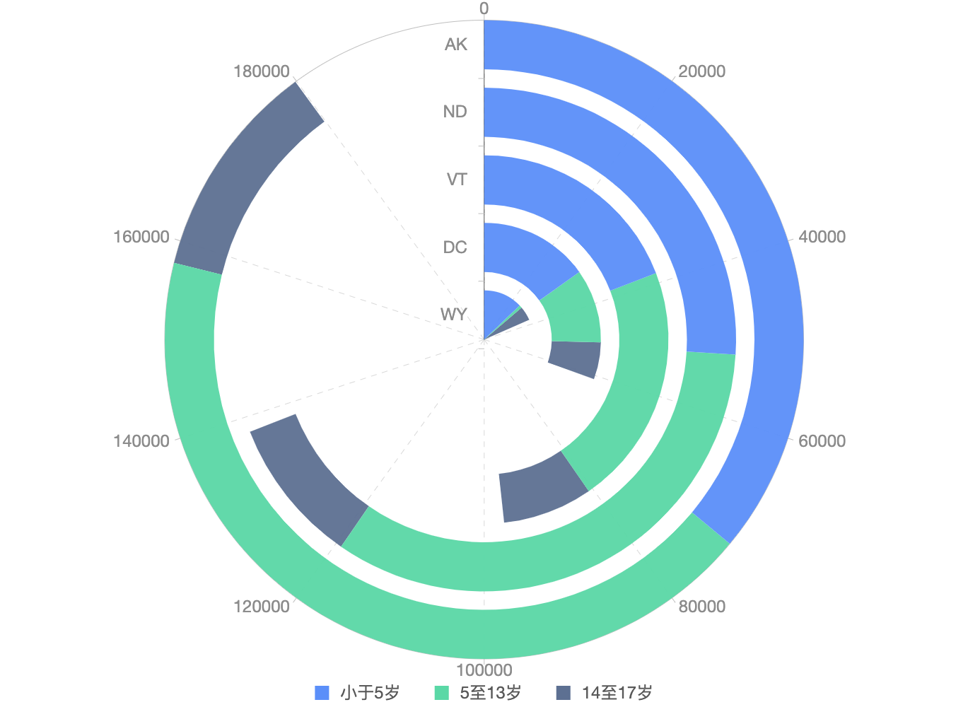 Radial stacked bar chart