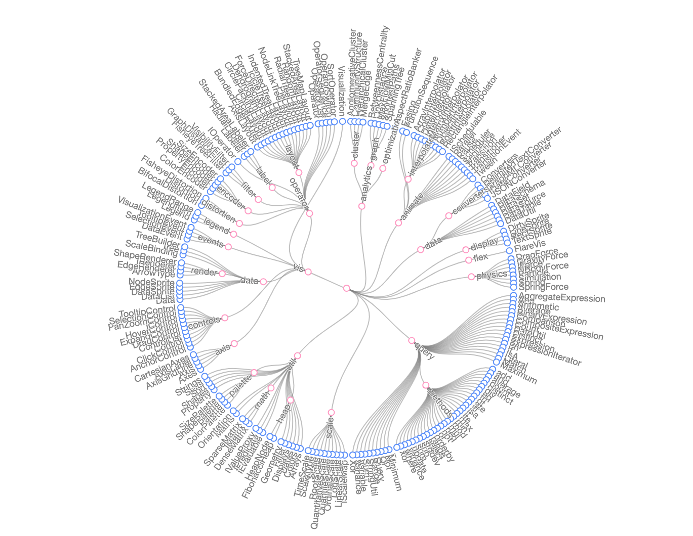 radial tree