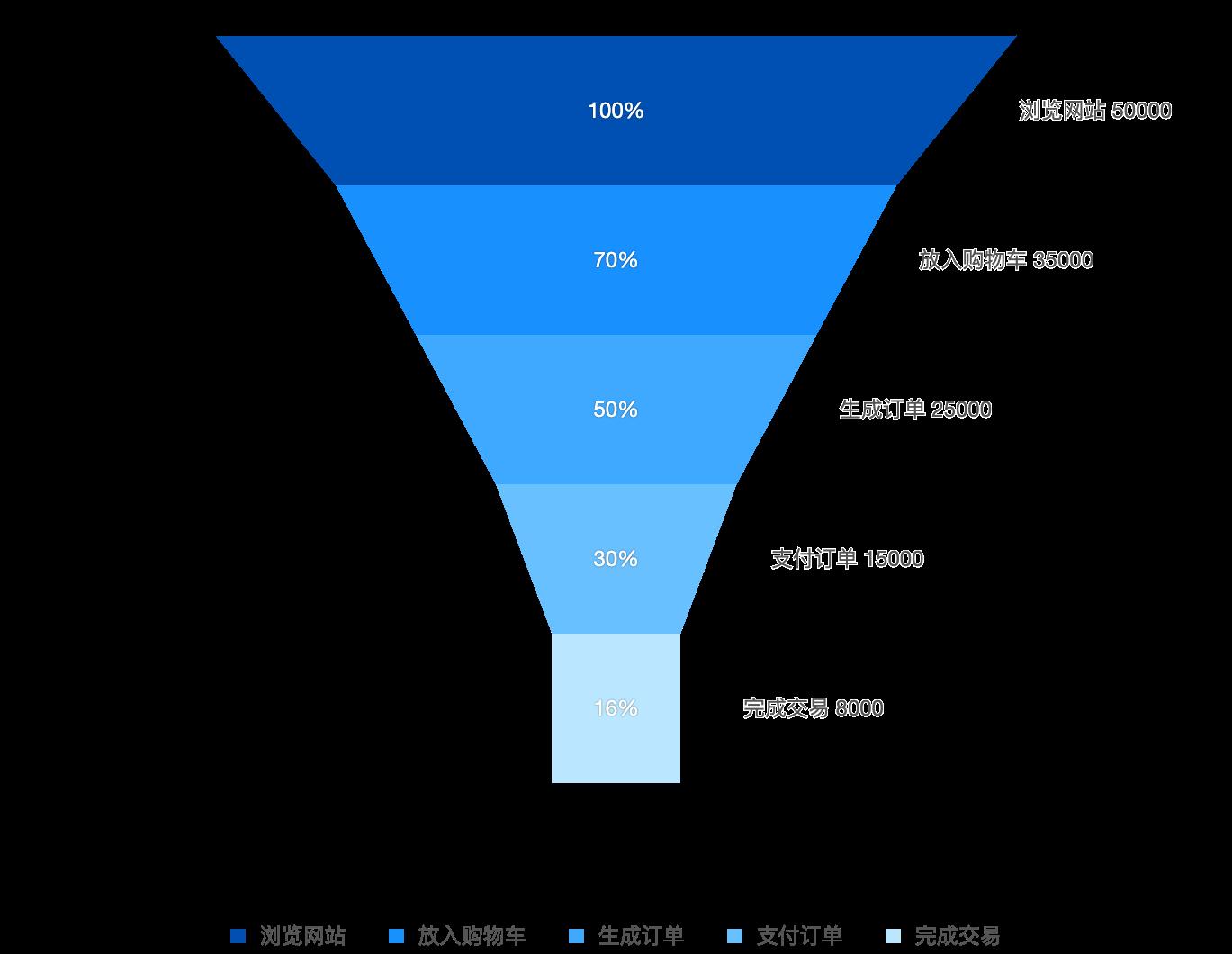 Basic Funnel Chart