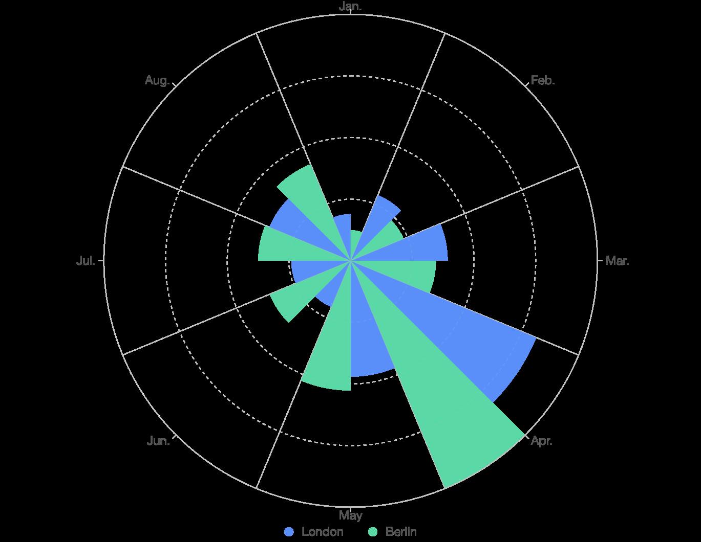 Grouped column in polar coordinate