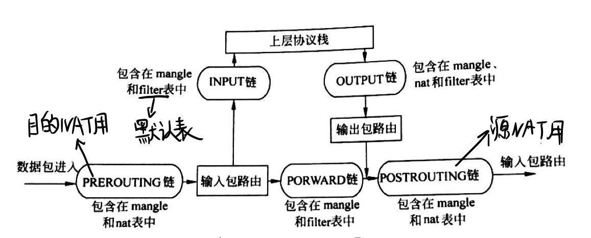 iptables结构图