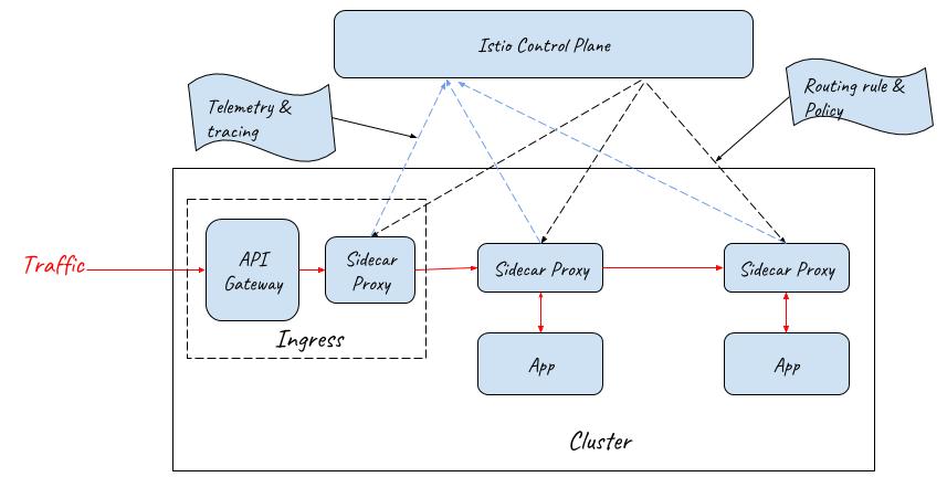采用API Gateway + Sidecar Proxy为服务网格提供流量入口