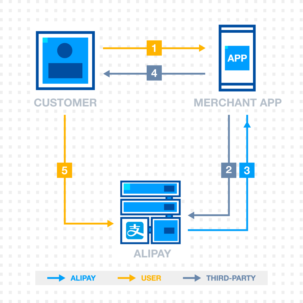 Alipay Documentation Payment flow and user experience