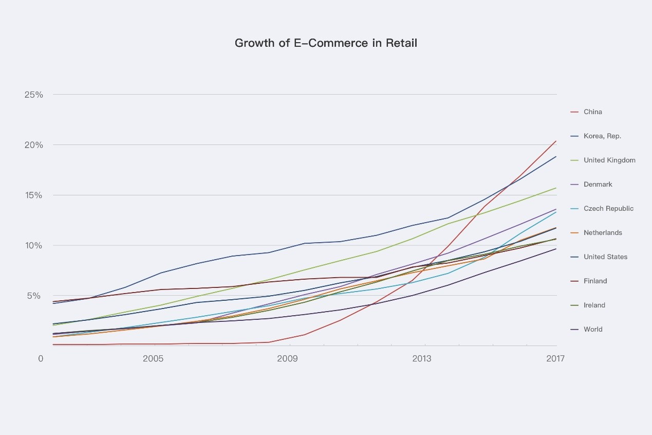 Is China's model of e-commerce replicable?