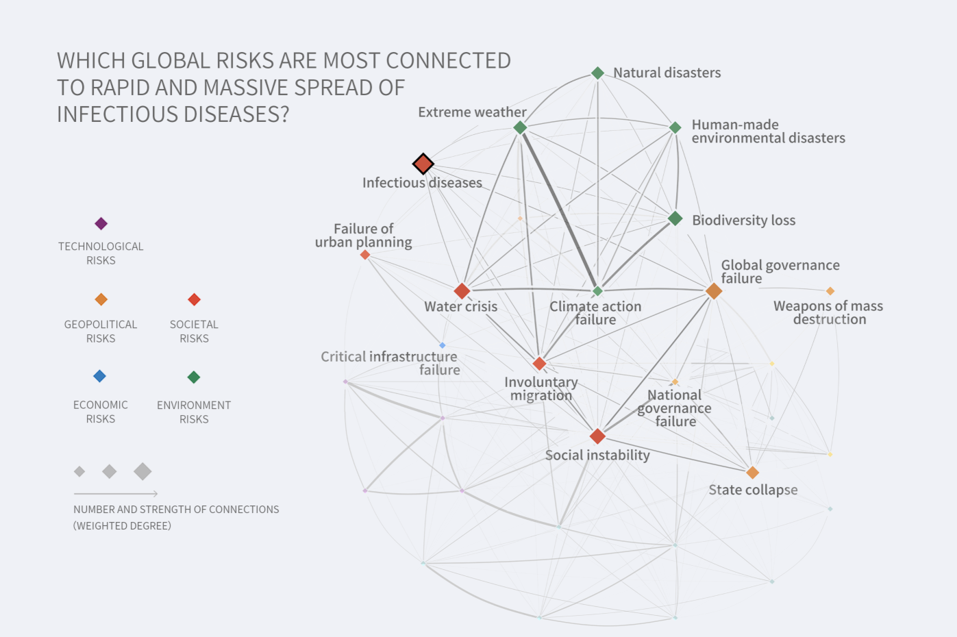 Which global risks are most connected to Rapid and massive spread of infectious diseases?