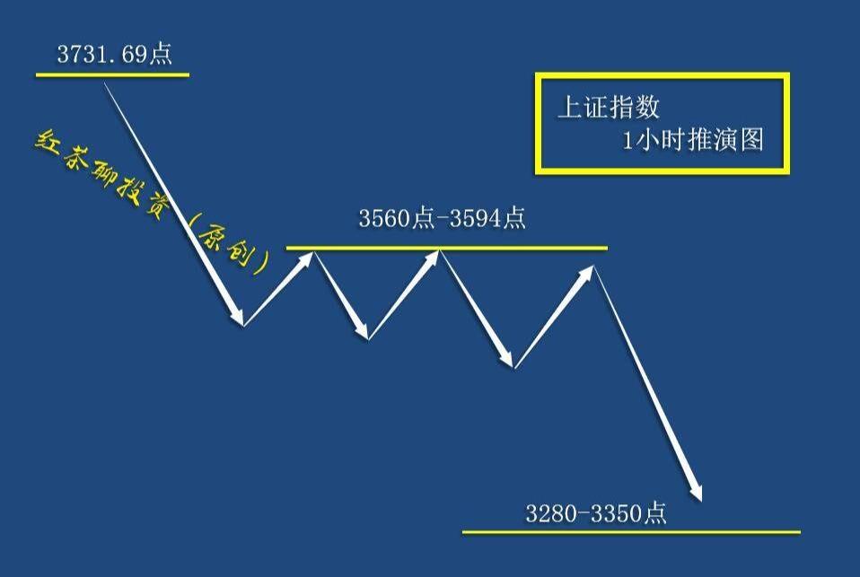 3.6周末:A股市场准备向宽幅区间震荡转换