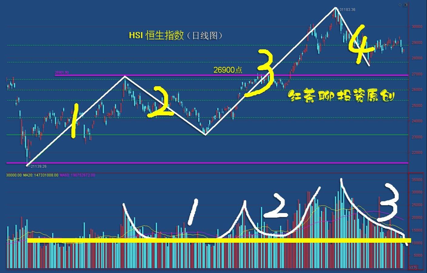 5.4港股:恒生指数具备第五浪的上涨条件