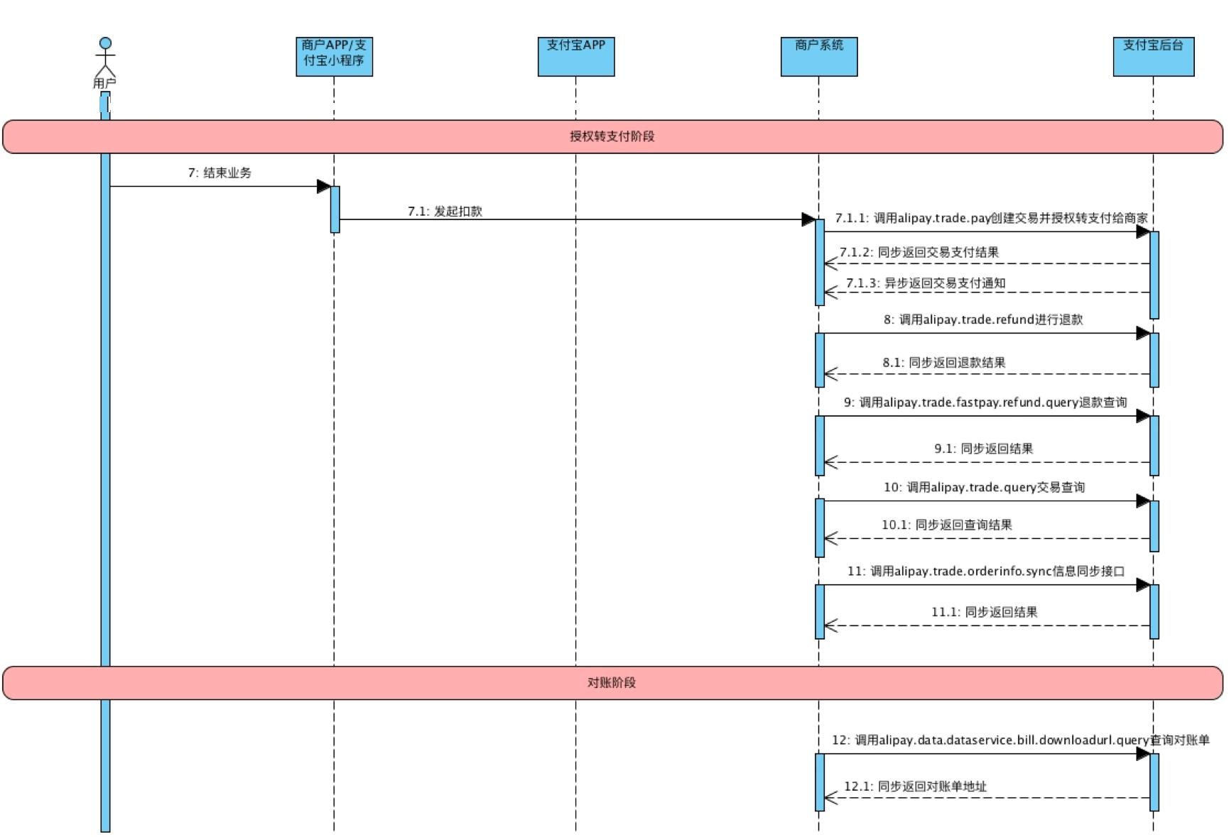 资金授权流程图 2.png