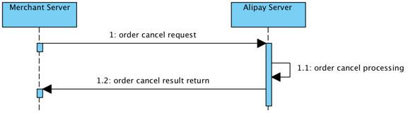 Alipay Documentation Main flows