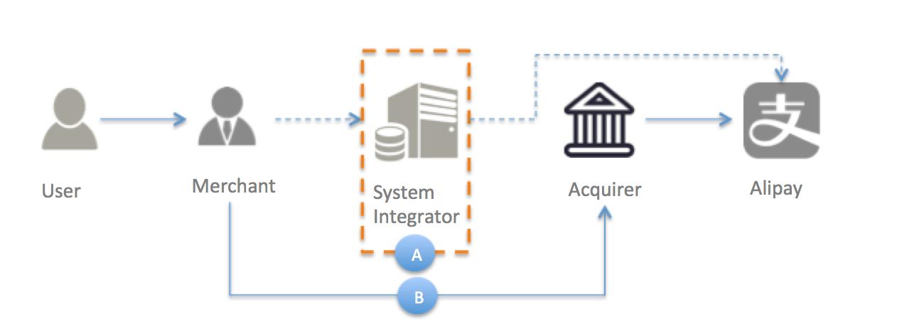 Alipay Documentation Introduction